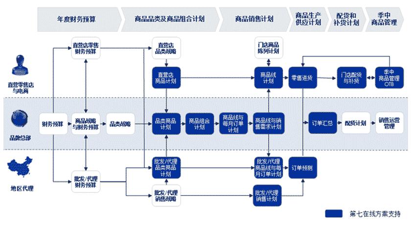上海其易的多渠道商品管理和库存优化平台高效整合批发、零售及电商模式,深度分析各渠道、各地区的商品需求和反馈,协助品牌成功预测商品销售、高效制定商品计划、及时调整生产策略、精确优化库存结构,从根本上加快整个品牌对市场需求的反应。
